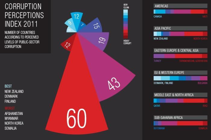 news feature corruption perceptions