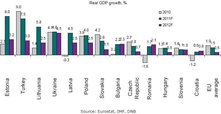 Economic outlook of lithuania