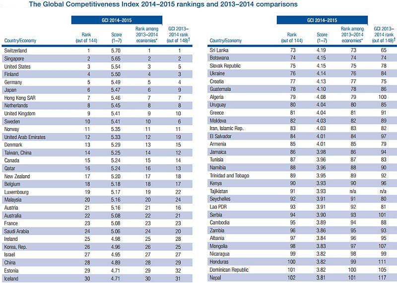 The strength of switzerland in the global competitiveness index gci