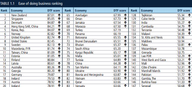 Estonia remains the Baltic leader in Doing Business index