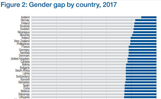 Latvia ranked 20th in the world in gender equality index