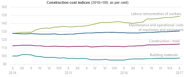 In October, construction costs in Latvia grew by 0 3% :: The Baltic