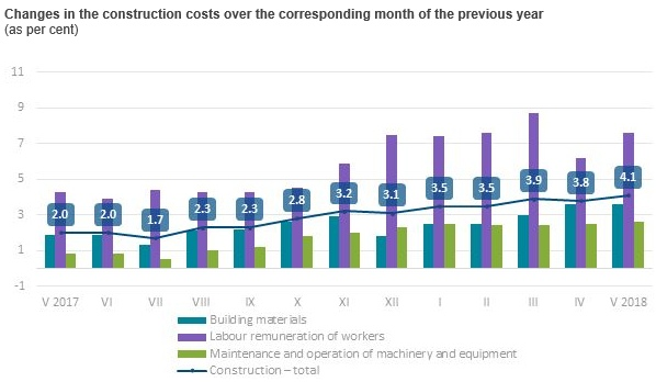 In May, construction costs in Latvia increased by 0 5