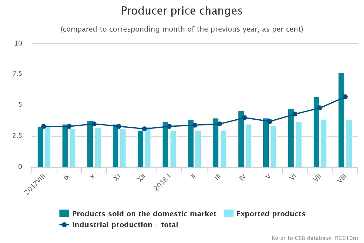In August, level of producer prices in industry increased by 1.0% in ...