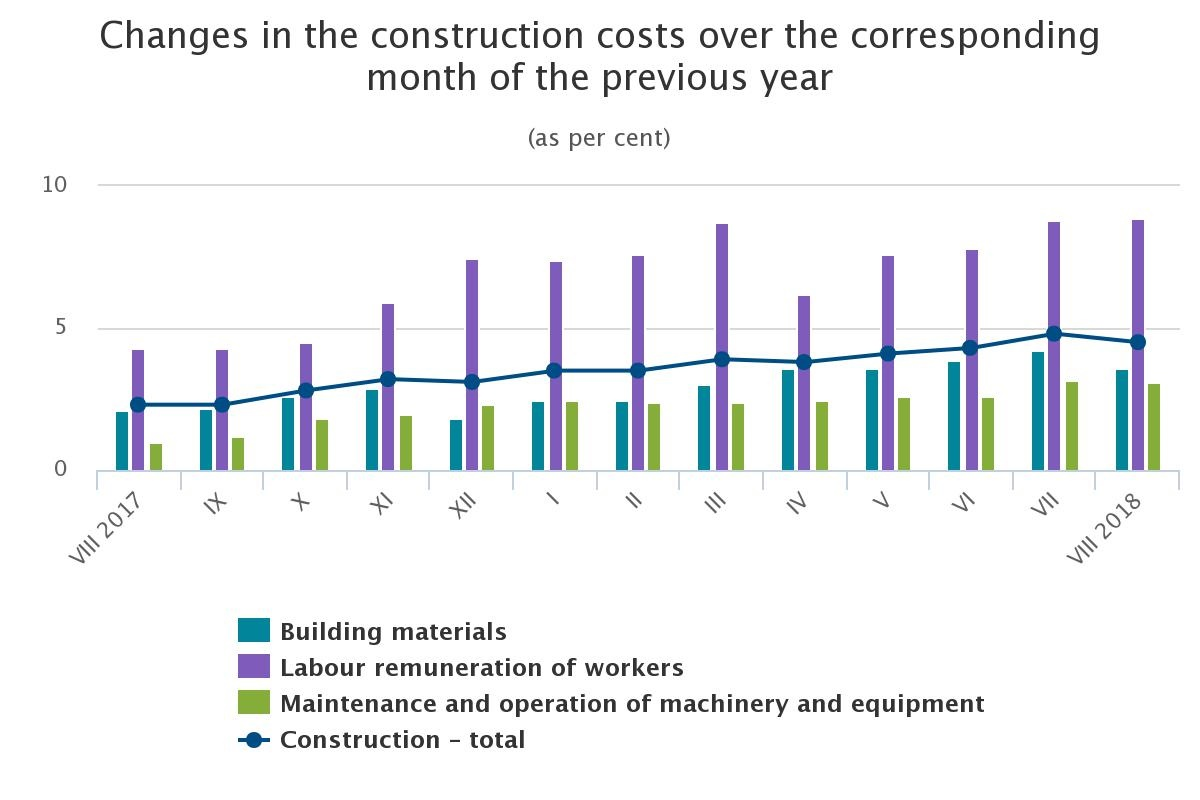 In Latvia construction costs reduced by 0 2% :: The Baltic