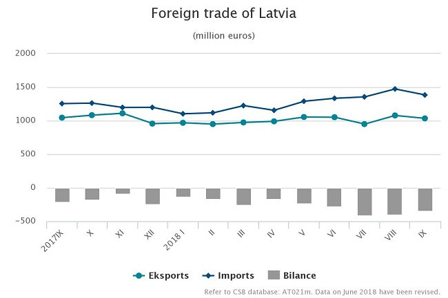 a760ccc47 The exports value constituted EUR 9.05 bln (an increase of EUR 695.0 mln or  8.3%)