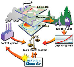 impacts on environmental policies for air pollution Near-airport distribution of the environmental  human health impacts from air pollution are  assessing the impact of aviation environmental policies.