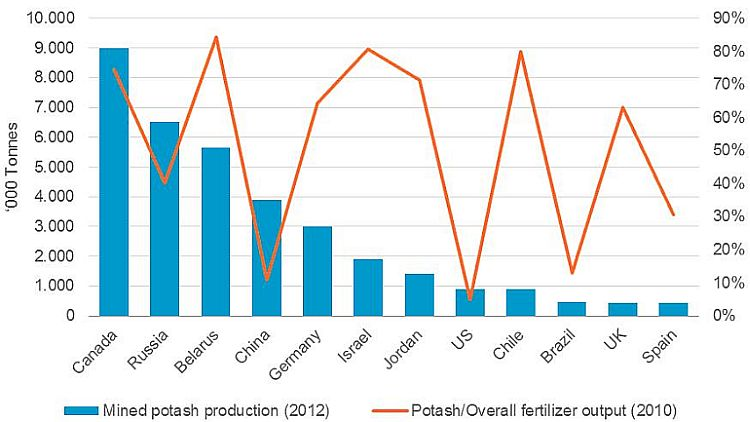 War over potash exports: who wins? :: The Baltic Course