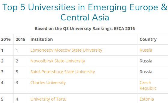 university ranking europe