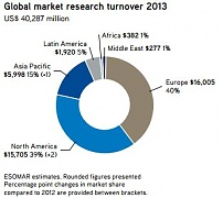 ESOMAR Global Market Research Report 2014 shows growth
