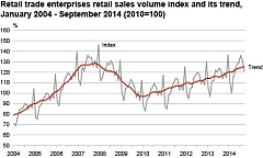 Retail sales in Estonia grew by 6% in September y-o-y