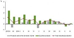 In November, level of producer prices in Latvian industry decreased by 0.1%