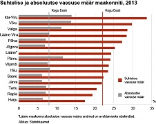Every fifth person in Estonia lived in relative poverty in 2013
