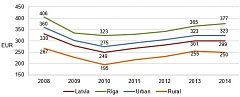 Household consumption expenditure rose by Riga residents in 2014