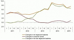 In Q2, average monthly gross wages and salaries in Latvia – 815 euros
