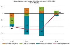General government budget surplus amounts to 9.5 mln euros in Latvia in October