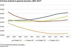 The share of older students in vocational and higher education is increasing in Estonia