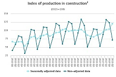 Construction output in Latvia grew by 31.6% in the 2nd quarter of 2018