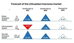 Forecast: Life assurance and non-life insurance markets in Lithuania should see balanced growth in 2019