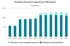 Amount of electricity produced in CHP plants rose by 39% in 2018