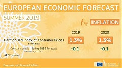 European economy in summer 2019: consecutive growth