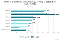 In 2019, Latvian residents spent almost EUR 800 mln on trips abroad