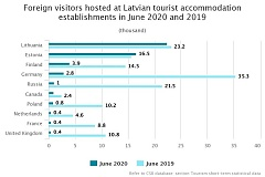 In Q2, the number of tourists in Latvian hotels fell by 78.1%