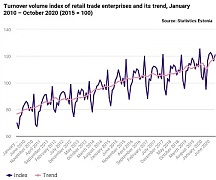 In October, retail trade enterprises in Estonia did better than in 2019