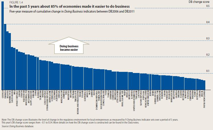 World Bank: Business environment in Estonia deteriorated in