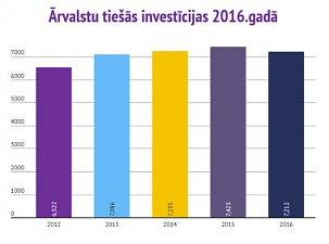 Foreign direct investment accumulated in Latvia decreases ...