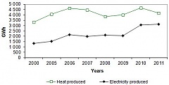 In 2011 electrical power of cogeneration plants in Latvia increased by 1.95%