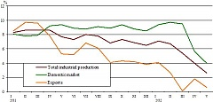 Producer price in Latvian industry decreased by 0.4% in May