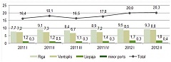 Cargo turnover at Latvian ports grew by 12.2% in Q2, number of passengers at Riga Airport decreased by 10.6%