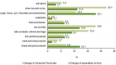 Household expenditure on food and non-alcoholic beverages grew by 7% in Latvia in 2011