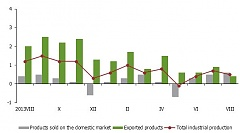 Producer prices in Latvian industry in August didn't change