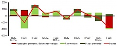 In Q2, FDI in Lithuania and Lithuanian direct investment abroad decreased