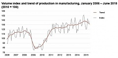 In June, the volume of industrial production in Estonia decreased by 3%