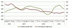 Unemployment rate in June and July was 10.1% in Latvia