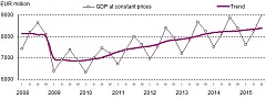 GDP in Lithuania rose by 1.7% in Q3 y-o-y