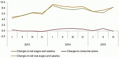 In Q3, gross wages in Latvia grew to 829 euros