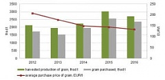 Cereal cropland in Latvia increased significantly – by 6.5 %