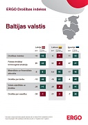 Latvians still feel less secure than Lithuanians and Estonians