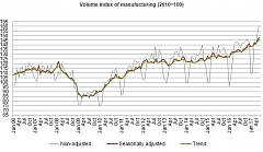 In June, industrial production output in Latvia rose by 7.8%