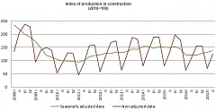 In Q2, construction output in Latvia rose by 15.9%