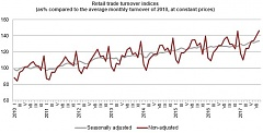 In August, retail trade turnover in Latvia grew by 5.3%