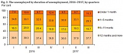 In Q3, the unemployment rate in Lithuania stood at 6.6%