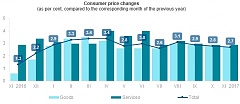In November, annual inflation in Latvia constituted 2.7%