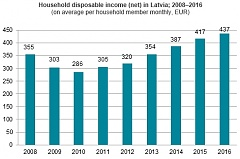 In 2016, household disposable income in Latvia increased by 4.9%