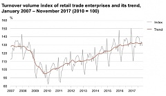 In November, the turnover of retail trade fell by 1% in Estonia