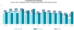 In January, annual inflation in Latvia increased by 2%